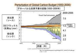 CarbonBudget.JPG